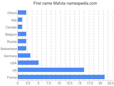 Given name Mafuta