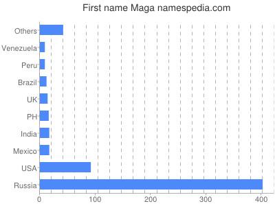 Given name Maga