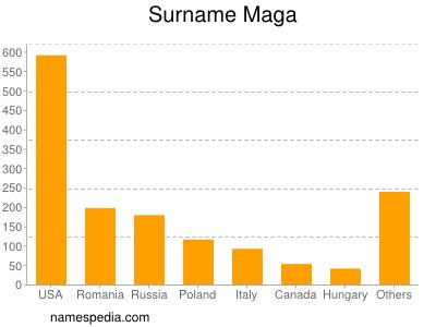 Surname Maga