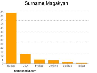 Surname Magakyan