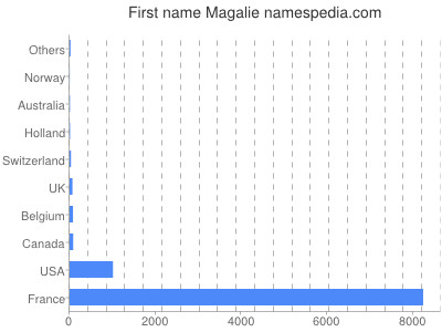 Given name Magalie
