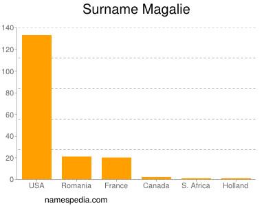 Surname Magalie