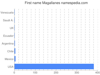 Given name Magallanes