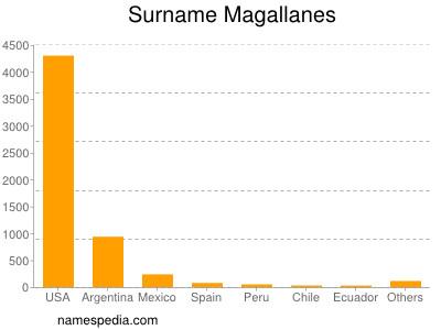 Surname Magallanes