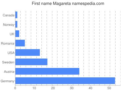 Given name Magareta