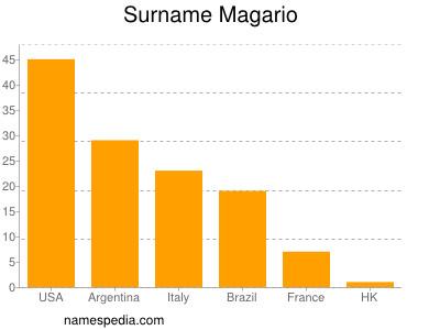 Surname Magario