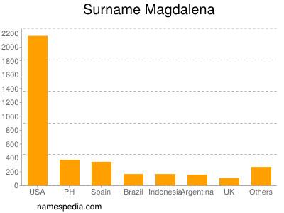 Surname Magdalena