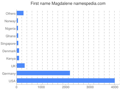 Given name Magdalene