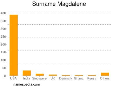 Surname Magdalene