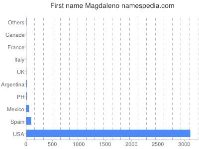Given name Magdaleno
