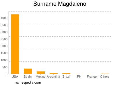 Surname Magdaleno