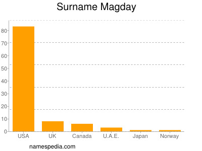 Surname Magday