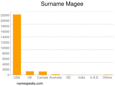 Surname Magee