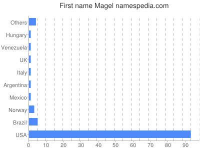 Given name Magel