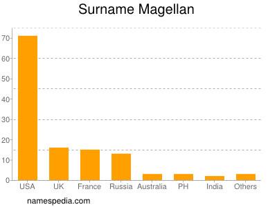 Surname Magellan