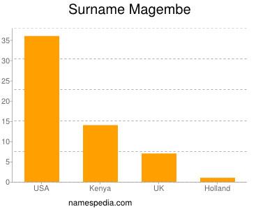 Surname Magembe
