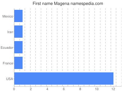 Given name Magena
