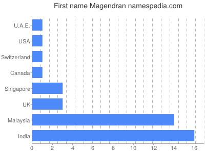 Given name Magendran