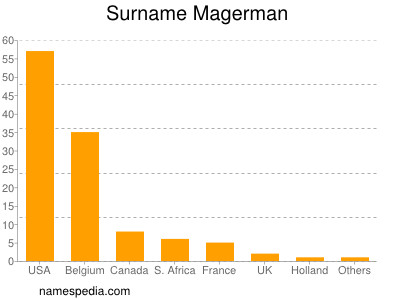 Surname Magerman