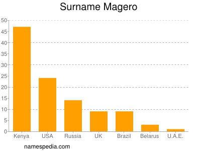 Surname Magero