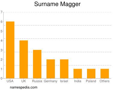Surname Magger