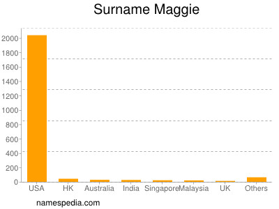 Surname Maggie