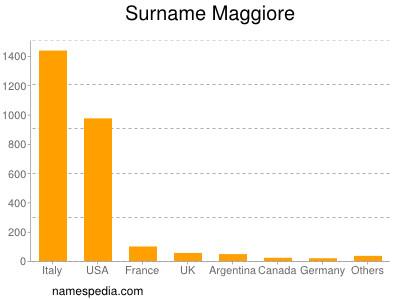 Surname Maggiore
