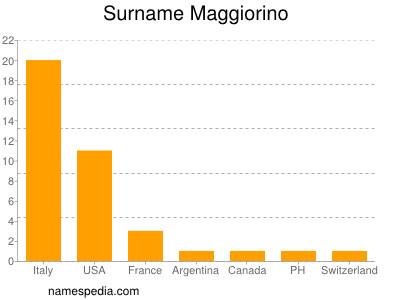 Surname Maggiorino