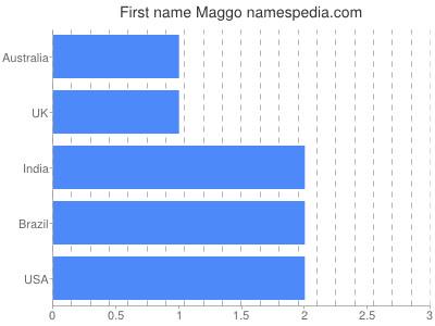 Given name Maggo