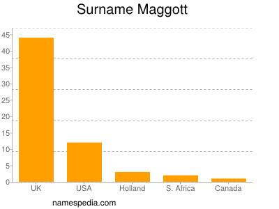 Surname Maggott