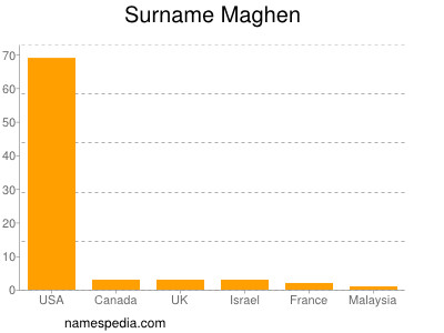 Surname Maghen