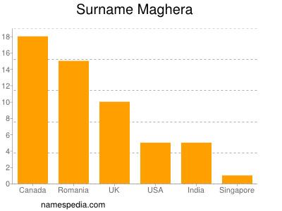 Surname Maghera