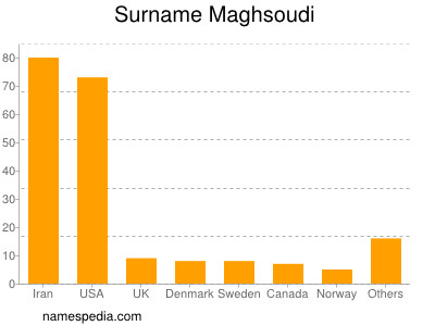 Surname Maghsoudi