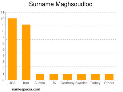 Surname Maghsoudloo