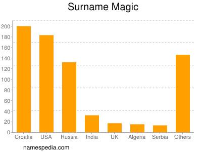 Surname Magic