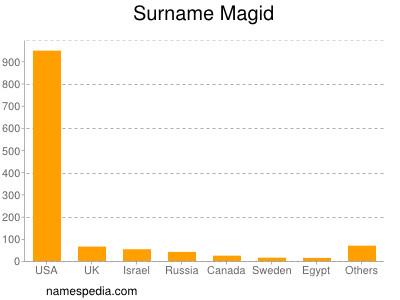 Surname Magid