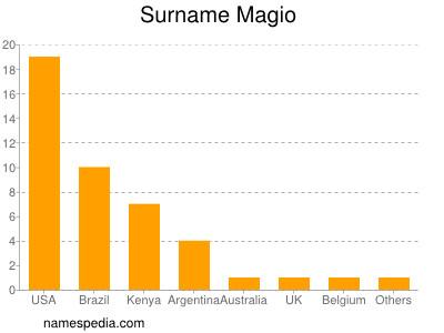 Surname Magio