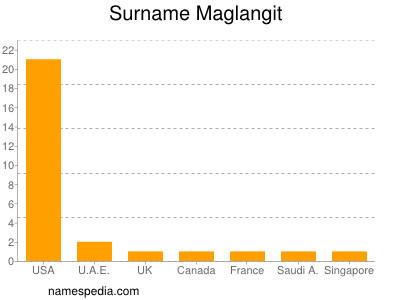 Surname Maglangit