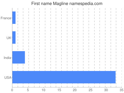 Given name Magline