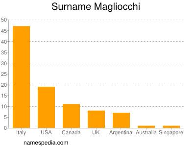 Surname Magliocchi