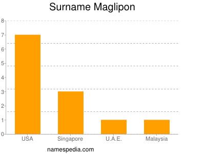 Surname Maglipon