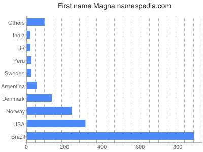 Given name Magna