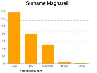 Surname Magnarelli