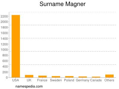 Surname Magner