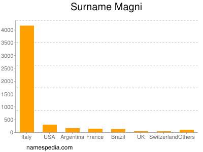 Surname Magni