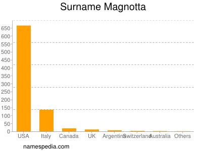 Surname Magnotta