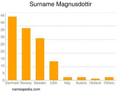 Surname Magnusdottir