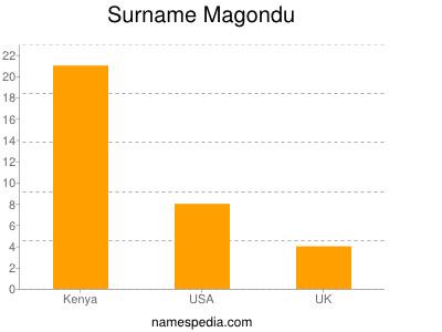 Surname Magondu