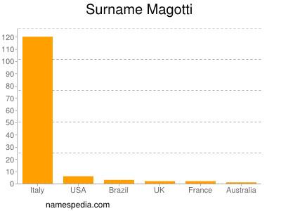 Surname Magotti