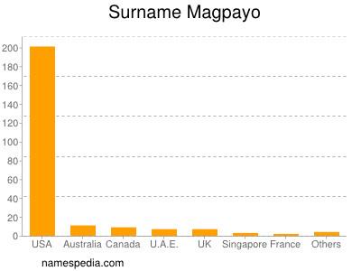 Surname Magpayo